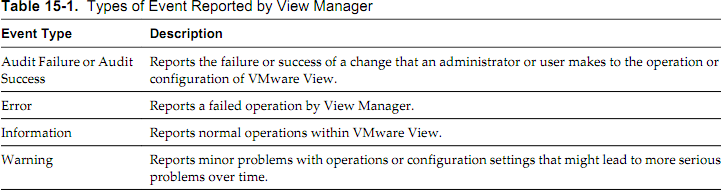 VCA-DT Objective 1.2 - Monitoring events and system health