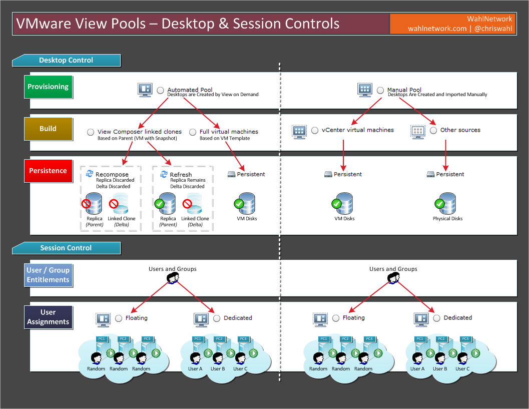 Infographic: Understanding VMware View Pools