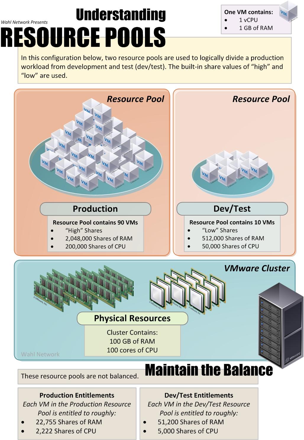 Understanding Resource Pools In Vmware Vsphere Wahl Network