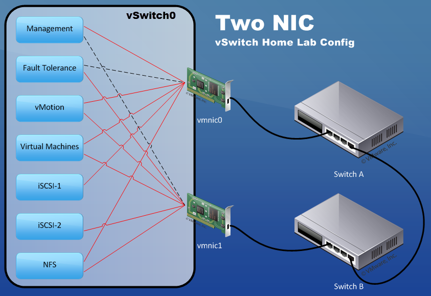 Efficient Virtual Networking Designs For Vsphere Home Lab Servers Wahl Network