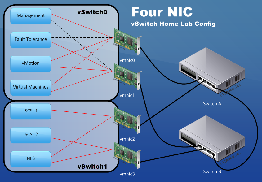 Efficient virtual networking designs for vsphere home lab servers wahl network - Home network design best practices ...