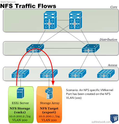 The Necessity for NFS VMkernel Ports Explained - Wahl Network