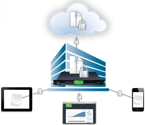 Nasuni Empowers Enterprise IT With Mobile Access - Wahl Network