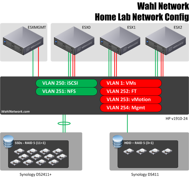vSphere Home Lab Network Configuration - Wahl Network
