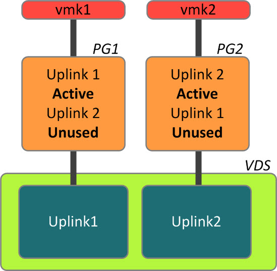 A port binding between the VMkernel port and physical Uplink