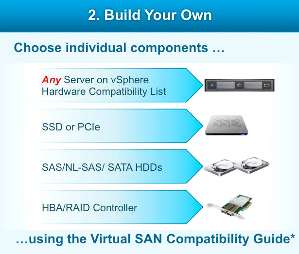 Option 2: Building Your Own VSAN Node