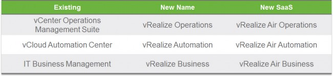 Did You vRealize That Names Changed?