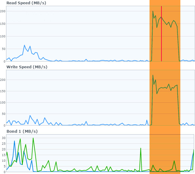 Synology resource monitor during full file clone