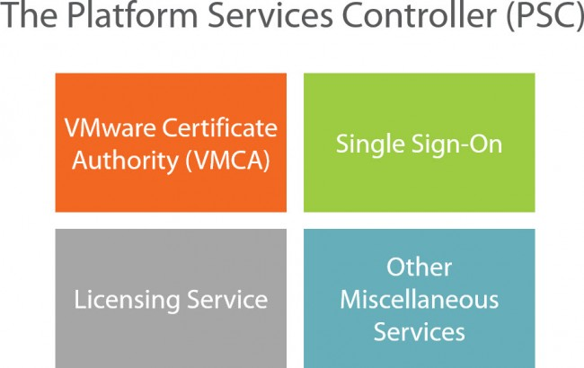 Clarity around the Platform Services Controller and how it changes your vSphere architecture.