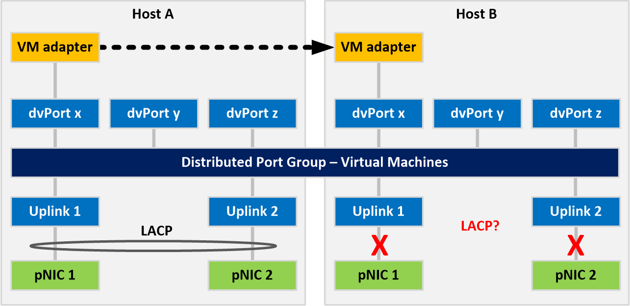 lacp-and-non-lacp-for-vm